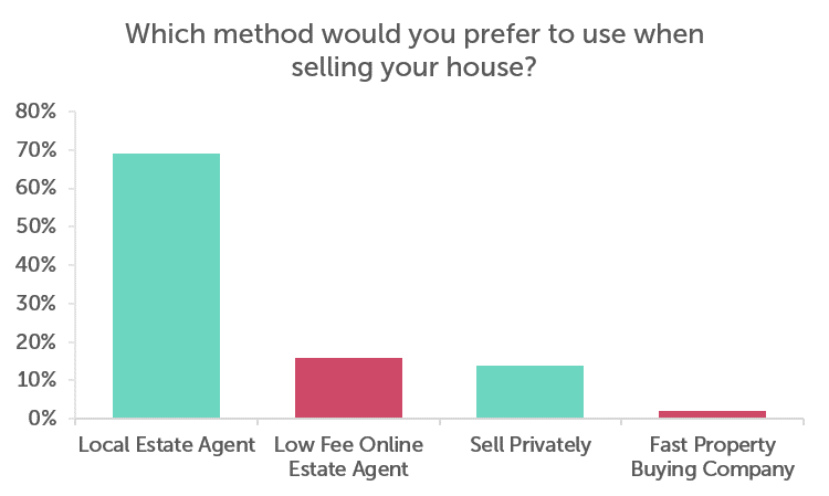 Bar Chart Showing what method people would rather use when selling their house