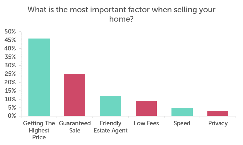 A bar chart showing the most important factor for people when selling their home