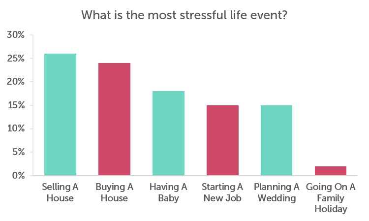 Chart showing that people find the prospect of selling their house as the most stressful
