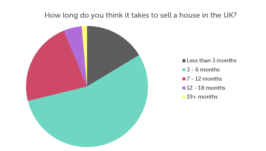 A Pie Chart indicating what people in the uk think it takes to sell a house