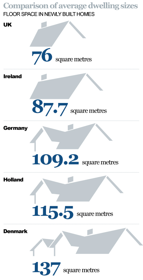 Graphic displaying that the UK builds the smallest houses in Europe