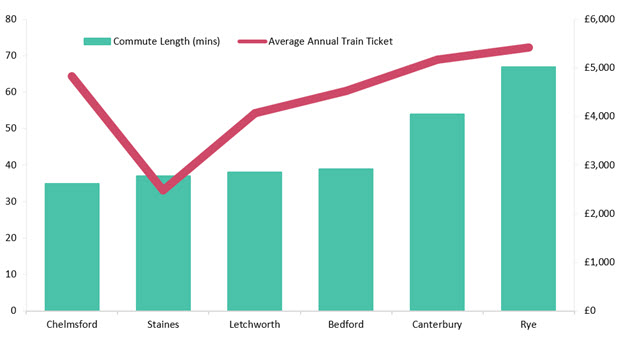 commute length from London vs average annual train ticket for our top commuter towns