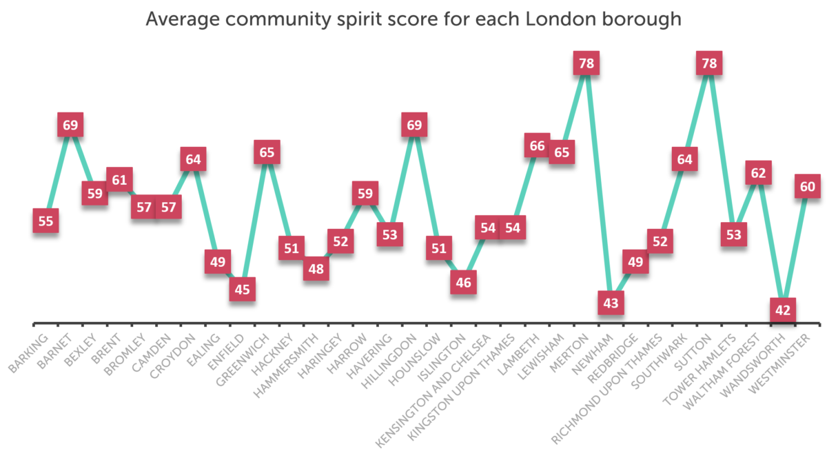 Line graph showing community spirit scores for each London borough