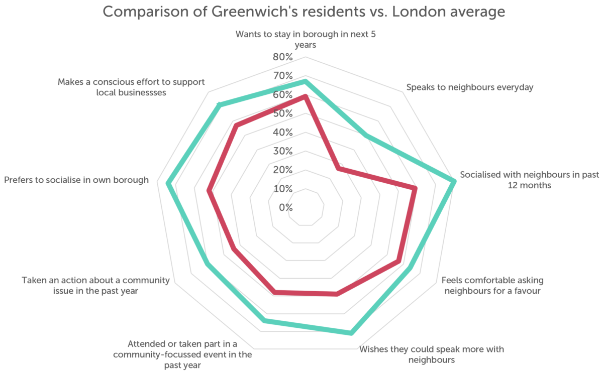 Chart showing Greenwich's residents' community scores versus the london average