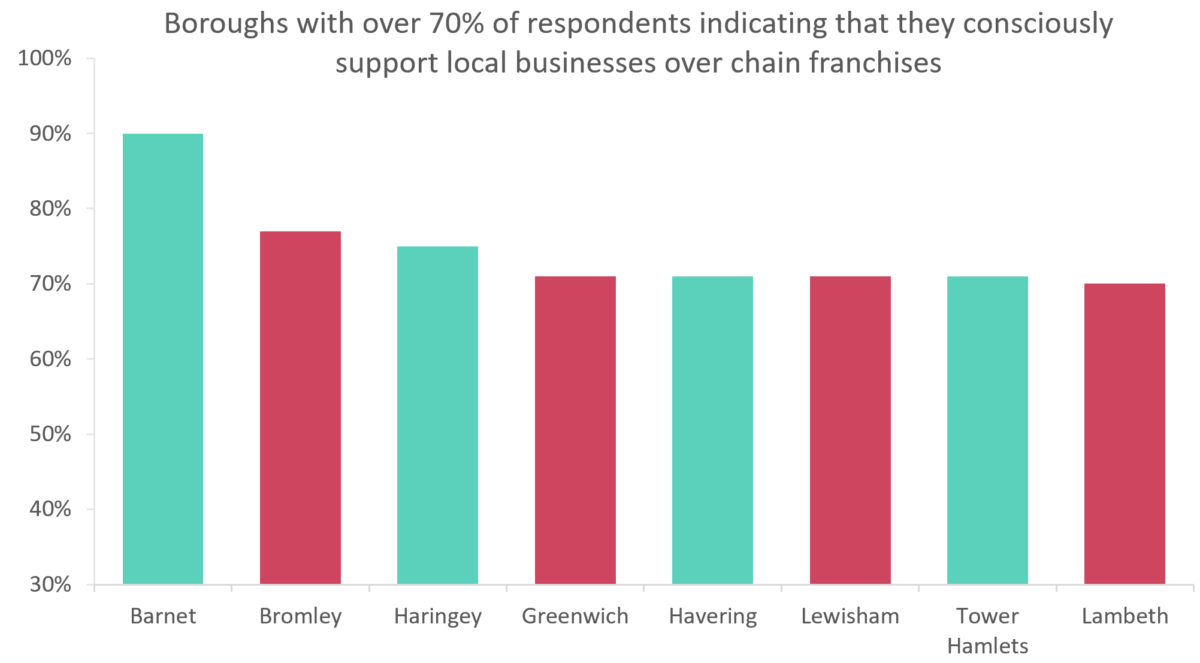 Bar chart showing which london borough have residents that support local businesses and trade