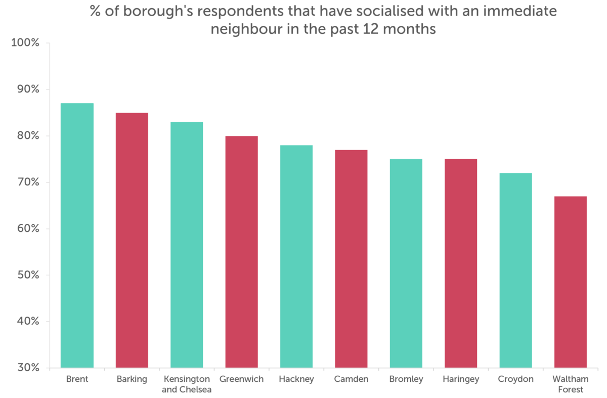 Bar chart showing how regularly residents of london socialise with neighbours