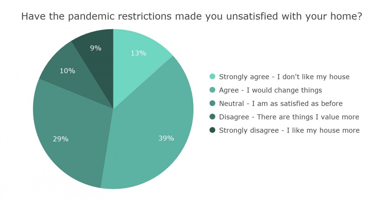Pie chart showing house satisfaction after pandemic restrictions