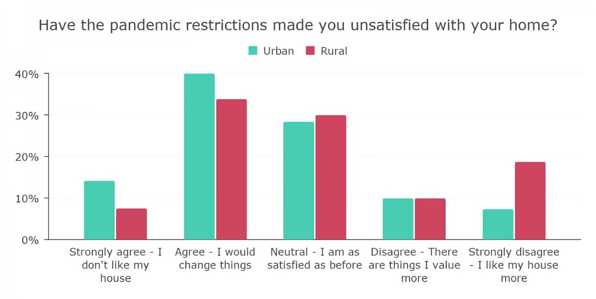 Bar chart showing how house perception varies depending on rural and urban areas