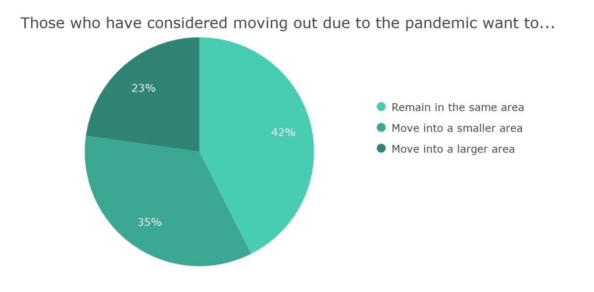 Pie chart showing people's preference to what sort of area they'd like to move next