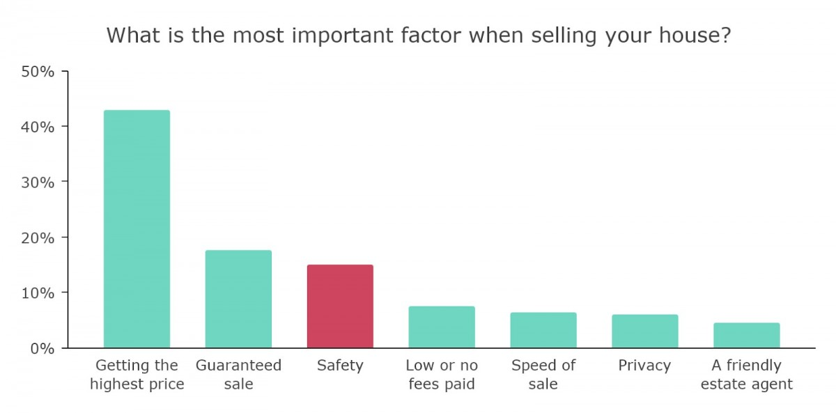 Bar chart showing important factors when selling a house