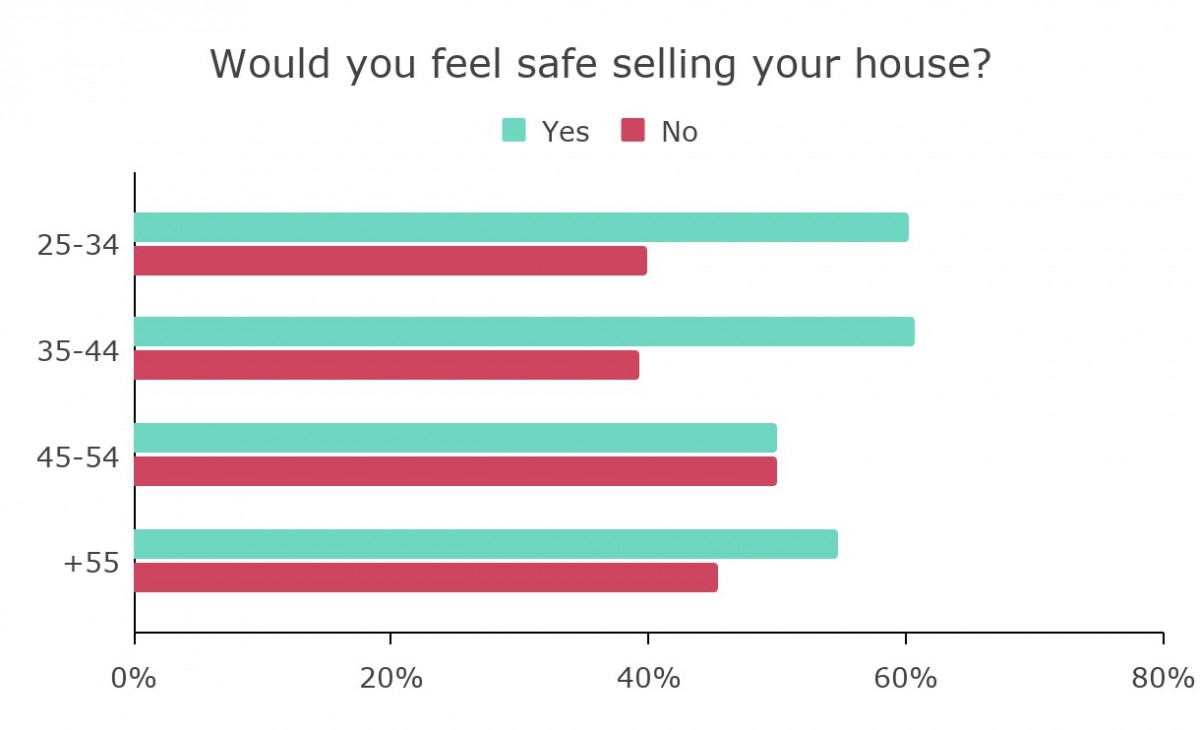 Bar chart showing safety perception by age