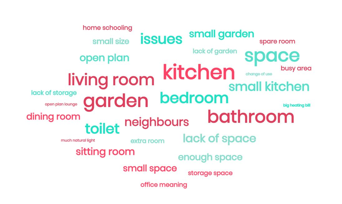 World cloud of house parts that have caused the most issues